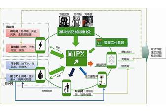 绿色生态技术服务解决方案