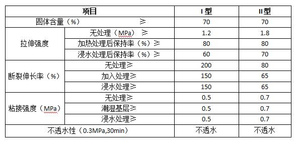JS 聚合物水泥基防水浆料